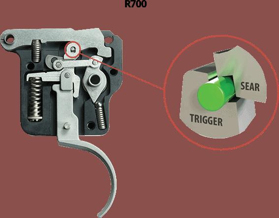 Spust Triggertech do platformy Remington 700 (fot. Triggertech)
